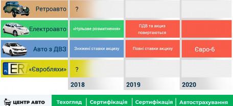 Акциз на ввоз иностранных авто в Украину может быть отменен ВРУ