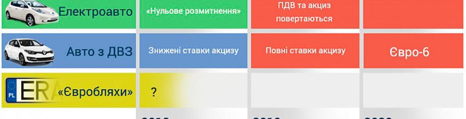 Акциз на ввезення іноземних авто в Україну може бути скасований ВРУ